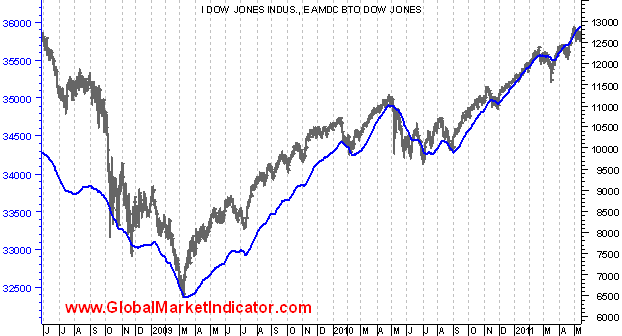 linea avance descenso Bottom Top y Top Bottom Dow Jones since 010608