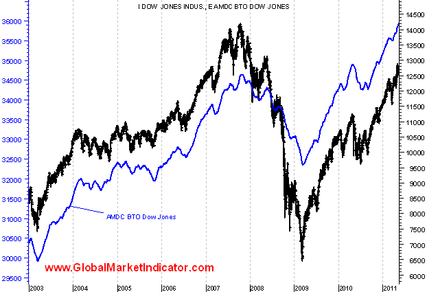 linea avance descenso Bottom Top y Top Bottom Dow Jones since 2003.