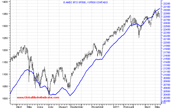 linea avance descenso Bottom Top y Top Bottom S&P 500 2010_2011.png