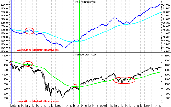 linea avance descenso Bottom Top y Top Bottom_sp500 medias 200 sesiones_2008-2011