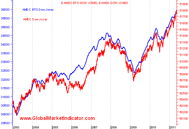 linea avance descenso tradicional y sobre los Bottom Top y Top Bottom Dow Jones_2003